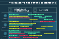 Top 40 Digital Health Trends In One Complex Infographic