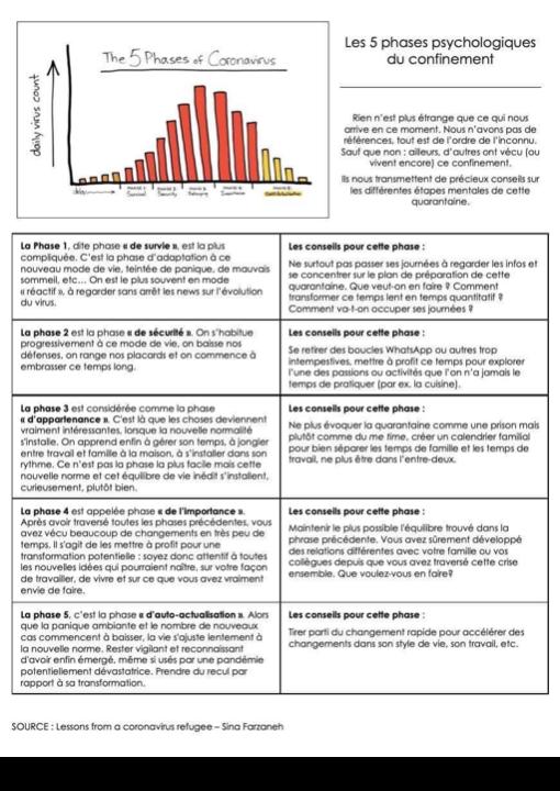 Les 5 phases psychologiques du confinement