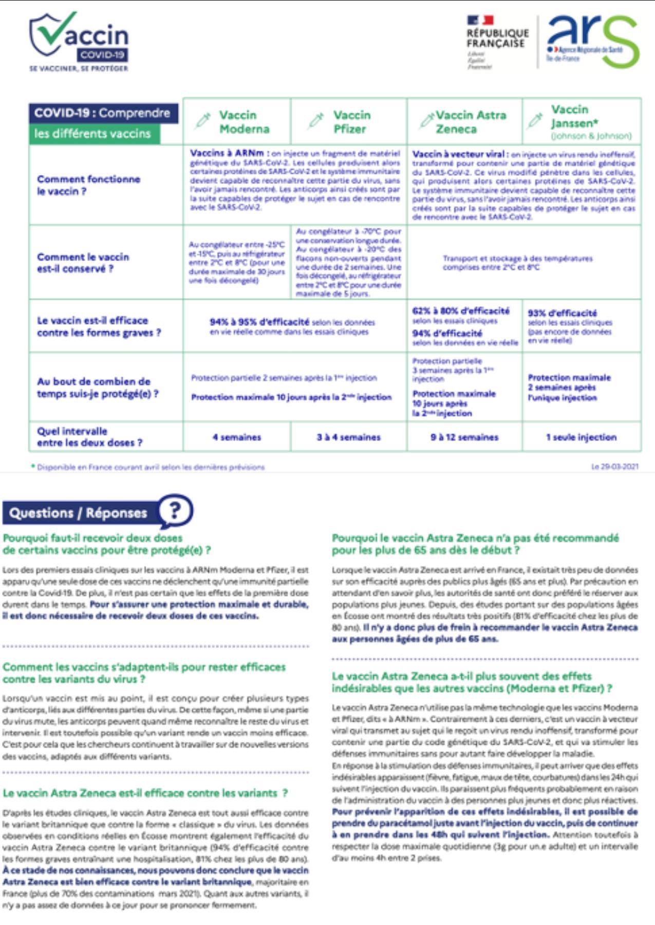 COVID-19 : Comprendre les différents vaccins